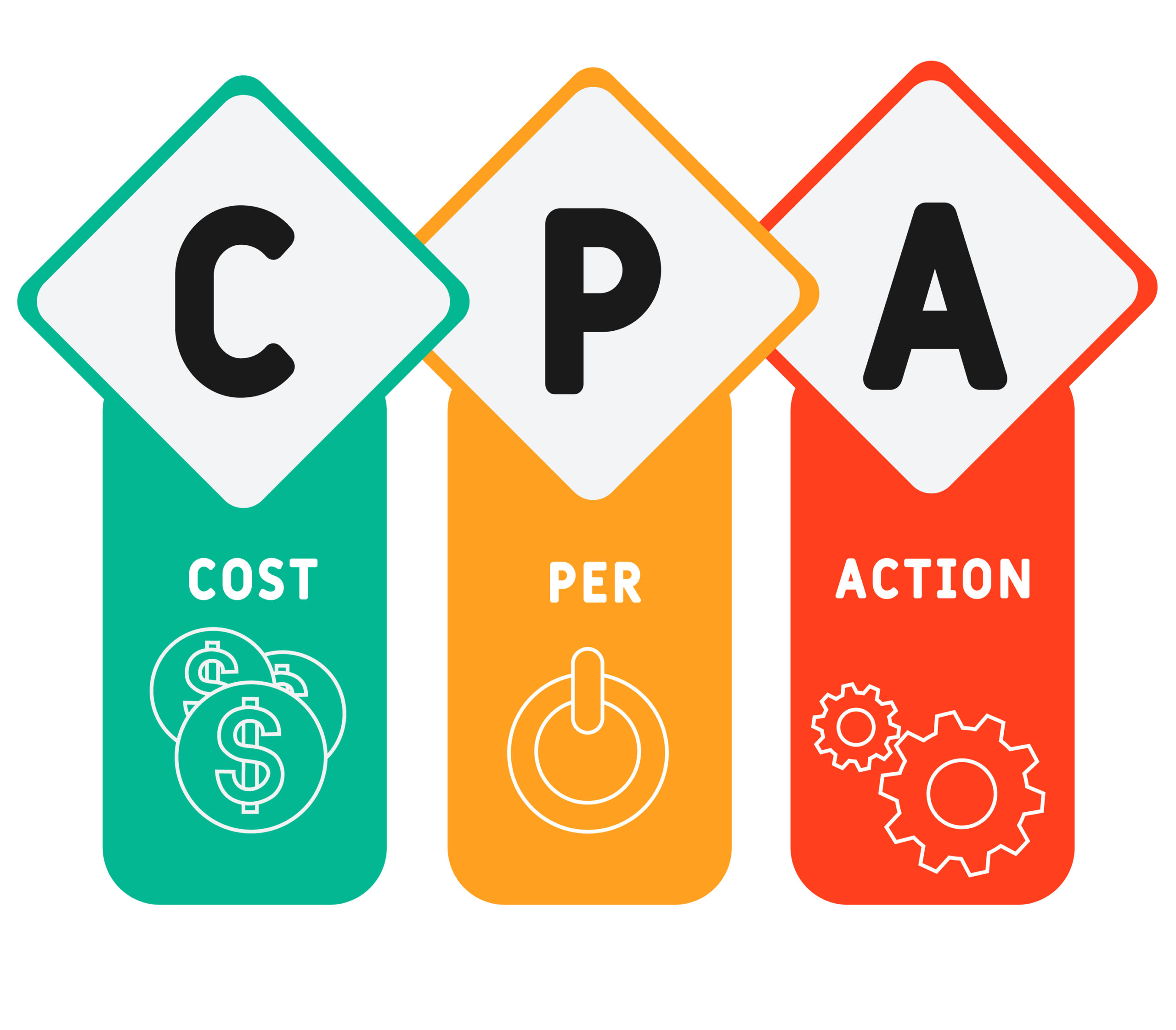 What is the Cost Per Action Model?